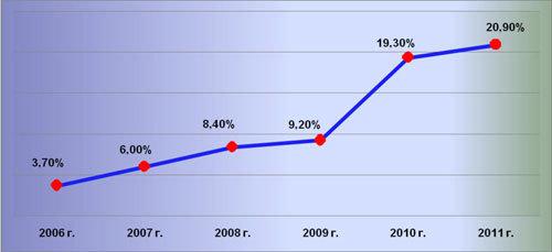 Роль коммерческих банков в развитии биржевого фондового рынка Узбекистане