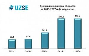 Оборот РФБ «Тошкент» в 2017 году составил 298,6 млрд. сумов