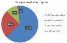 Недельный оборот РФБ «Тошкент» составил 7,1 млрд. сумов