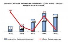 Оборот РФБ «Тошкент» в октябре составил 4,4 млрд. сумов