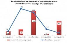Объем биржевых сделок на РФБ «Тошкент» в сентябре составил 2 млрд. сумов