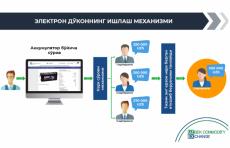 В торговой системе «Milliy do'kon» УзРТСБ заключены сделки на 314,6 млрд. сумов